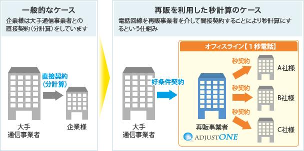 一般的なケース:企業様は大手通信事業者との直接契約(分計算)をしています→再販を利用した秒計算のケース:電話回線を再販事業者を介して間接契約することにより秒計算にするという仕組み